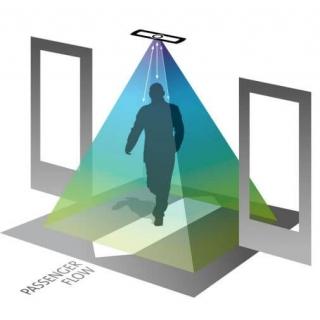 Датчик подсчета пассажиров IRMA Matrix