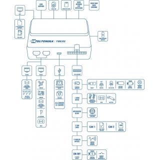GPS Термінал Teltonika FM3600 (3G)