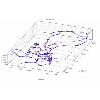 3D трек терминала в полете на ЯК-52