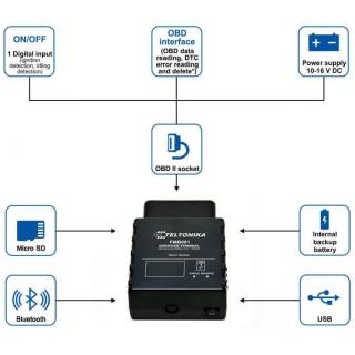 GPS Терминал Teltonika FMB001