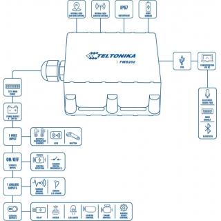 GPS Термінал Teltonika FMB202
